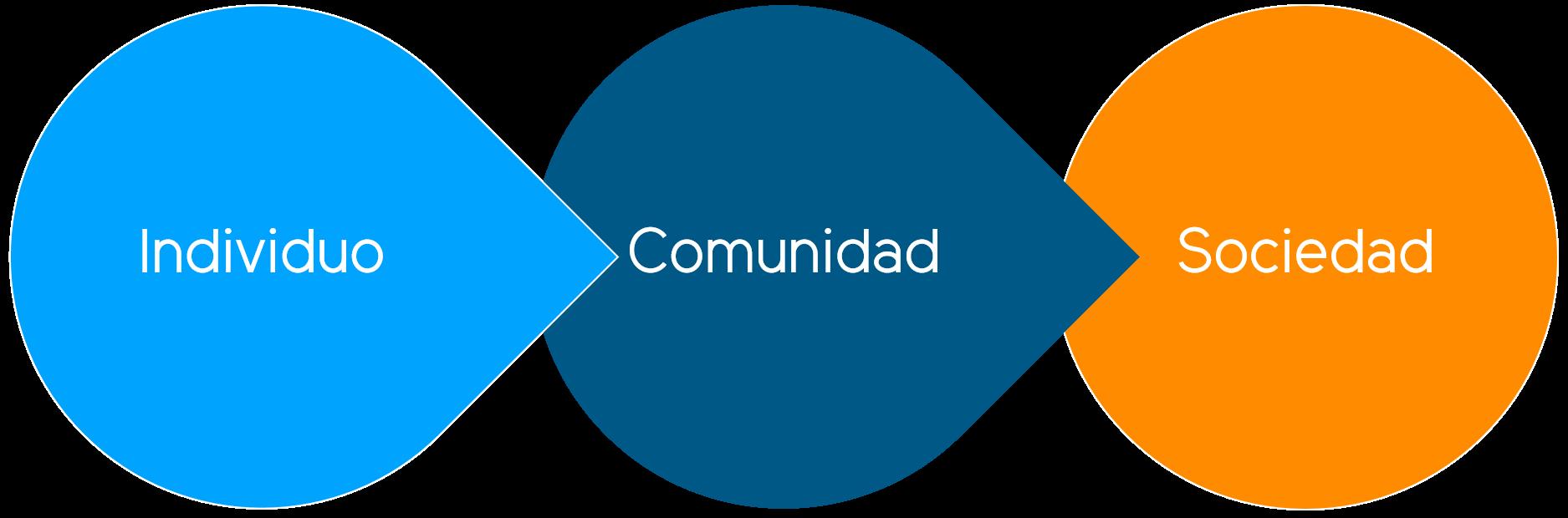 Diagrama Convive2